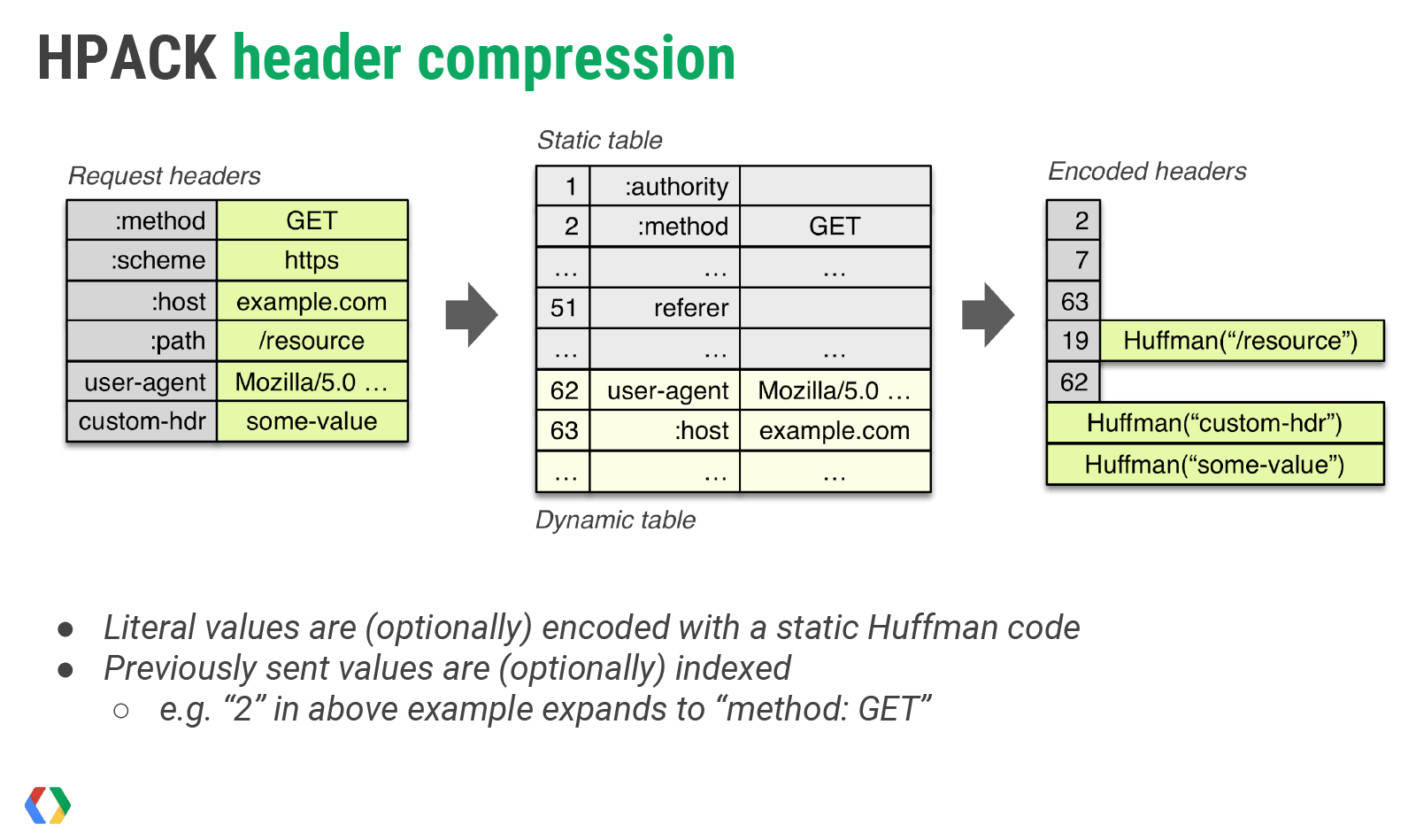 hpack-header-compression